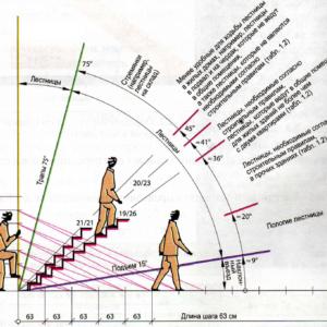Научный подход к лестницам