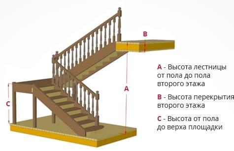 План для расчета лестницы